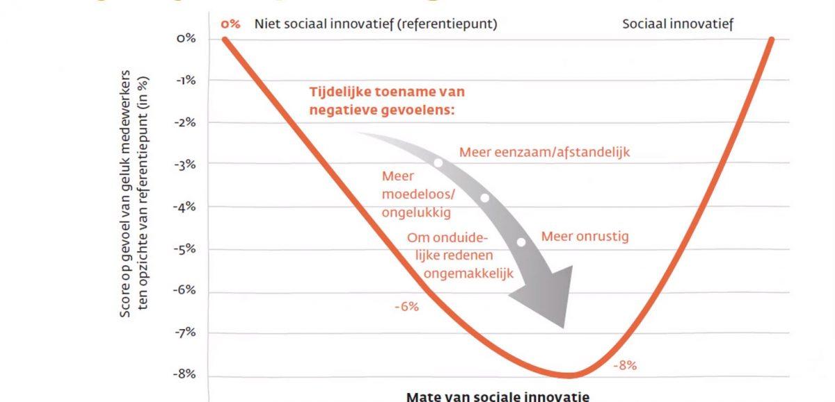 Tijdelijke dip tijdens implementatie sociale innovatie